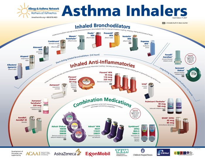 asthma treatment Medications used to treat asthma are divided into two general classes: quick- relief medications used to treat acute symptoms and.
