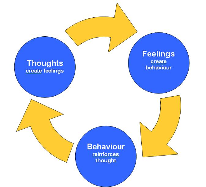 the effectiveness of cognitive behavioral therapy regarding the treatment of mental disorders Cognitive-behavioural theory for anxiety disorders has grown rather significantly over the last few decades see our links page to the very interesting le doux laboratory website in this regard the cognitive behavioural therapy approach toward the understanding and treatment of anxiety.